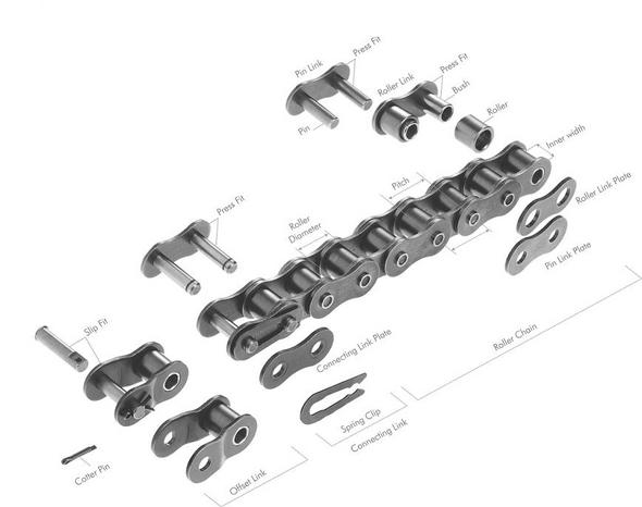 Roller Chain Structure